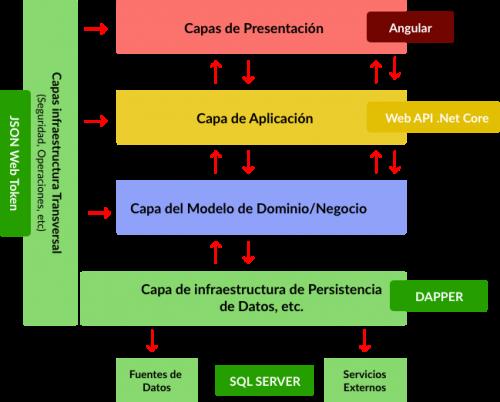 arquitectura n capas orientada al dominio